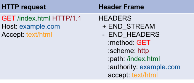 Mapping the HTTP Request to Frames.png